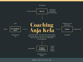 Übersicht Coaching bei Anja Kela in Augsburg