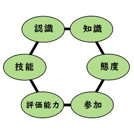 環境教育6つの目的
