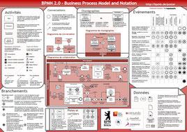BPMN2.0 est un standard de modélisation de processus que nous recommandons pour la cartographie des processus