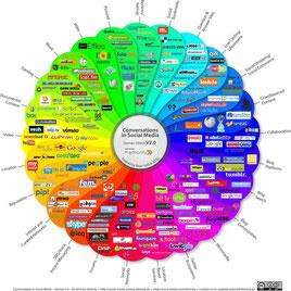Bild in Form eines Rades mit vielen Social Media Apps