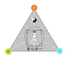 """Logo mit chinesischen Schriftzeichen für """"Einheit von Körper, Geist und Seele"""""""