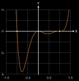 f (x) = 5 (x+1) x^2 (x-1)^3