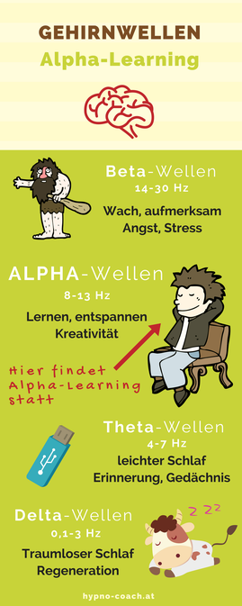 Was sind Alphawellen (Alpha-Learning) hypno-coach.at