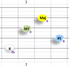 bⅢaugMaj7:②~⑤弦フォーム