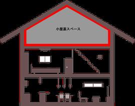 小屋裏スペース