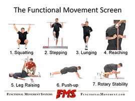FMS Functionalmovement screen Robert Rath Personaltraining Form Functional Testing Rosenheim Personaltrainer 37Grad Celsius Robinson Wellfit SFMA