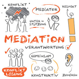 medius mediation bonn