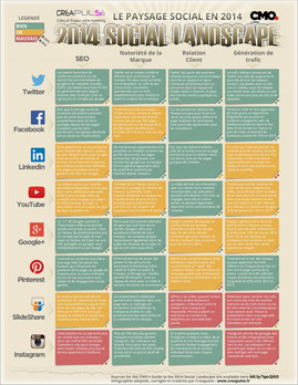 Formation stratégie sur les médias sociaux