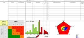 FMEA - AMDEC en anglais, pour analyser les risques.