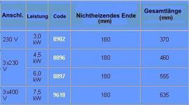 Tabelle Elektrische Heizstab
