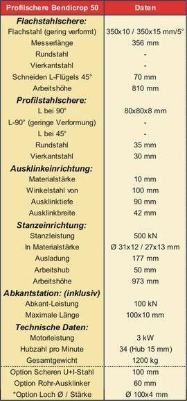 Werte bei Materialfestigkeit: 450N/mm2