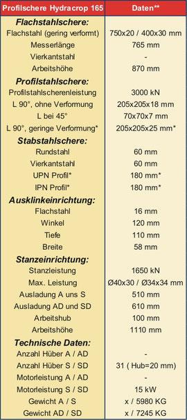 *Spezialmesser, **bei Materialfestigkeit: 450N/mm2