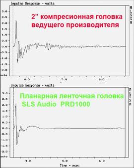 Отклик на импульс планарной и компрессионной головок