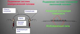 Конструкция компрессионного и планарного динамика