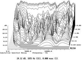 CDS –кумулятивный спектр затухания сигнала для компрессионной головки