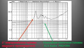 Сравнительный график импеданса планарной и компрессионной головок
