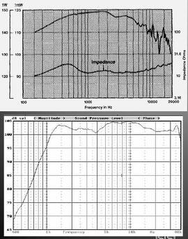 АЧХ звукового давления планарной и компрессионной головок