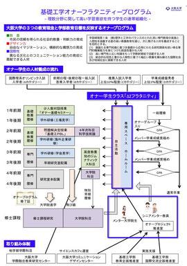 プログラム説明図(クリックで拡大)