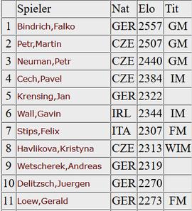 Zweite Schach-Bundesliga 2016, Bindlach Aktionär
