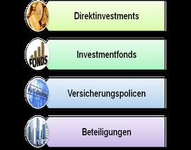Abbildung 2: Beispiele verschiedener Produktformen
