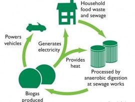 biogas organic waste Mater-Bi