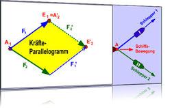 Kräfteparallelogramm (Quelle: zum.de)