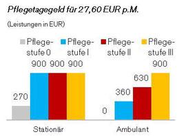Preis-Leistung der Pflegetagegeldversicherung