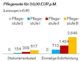 Preis-Leistung der Pflegerentenversicherung