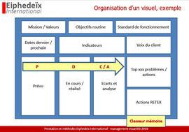 Principes d'un tableau management visuel MVP d'entreprise. Exemple management visuel entreprise.