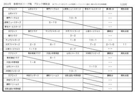 【中区リーグ・ブロック予選】