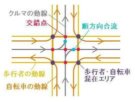 一方通行街路の交差点における交錯点