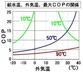 外気温に対する、各給水温を維持する際の効率