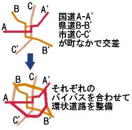 幹線道路が交差する町の環状道路整備(本書 p230)
