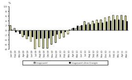 Preisentwicklung 2009 und danach