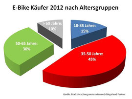 Grafik e-Bike Käufer