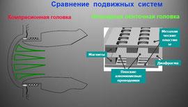 Сравнение подвижных систем акустических динамиков