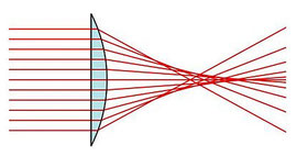 Аберрации объективов сферические