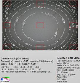 Виньетирование 16 мм f/3.5