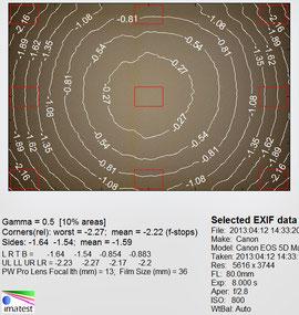Виньетирование 80 мм f/2.8