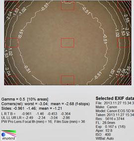 Виньетирование 28 мм f/2.8