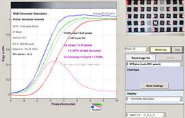 Хроматические аберрации на f/16