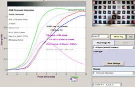 Хроматические аберрации 20 мм f/2.8