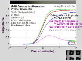 Хроматические аберрации на f/4.0