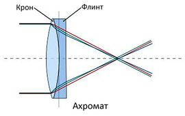 Аберрации объективов ахромат