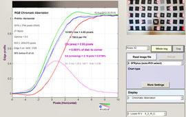 Хроматические аберрации на f/5.6