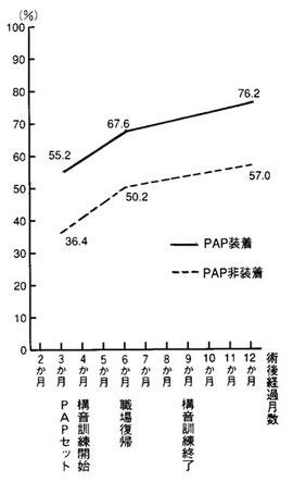 図13 PAPの効果(発音の明瞭度)