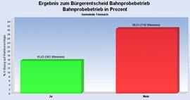 Ergebnis des Bürgerentscheids in der Gemeinde Teisnach: 33,6% für und 66,4% gegen die Bahn, bei einer Wahlbeteiligung von 46%.