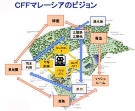 CFFMサステイナブル ビジョン