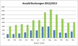 Anzahl Buchungen 2012/2013 im Vergleich