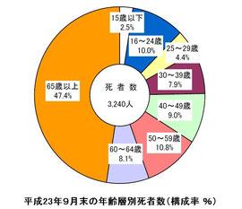 平成23年9月末の年齢層別死者数